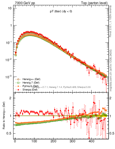 Plot of pTatop in 7000 GeV pp collisions