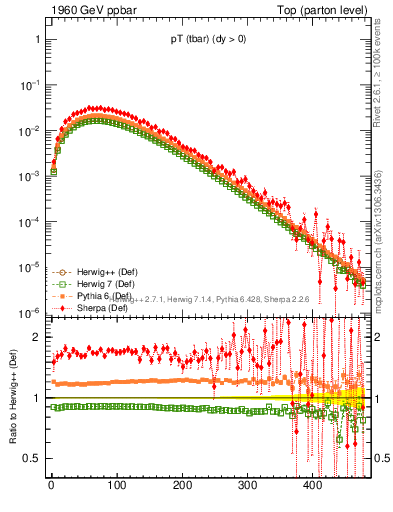 Plot of pTatop in 1960 GeV ppbar collisions
