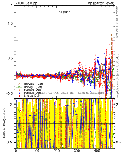 Plot of pTatop.asym in 7000 GeV pp collisions