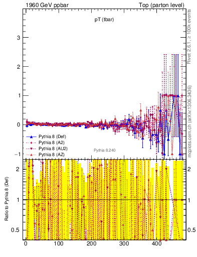 Plot of pTatop.asym in 1960 GeV ppbar collisions