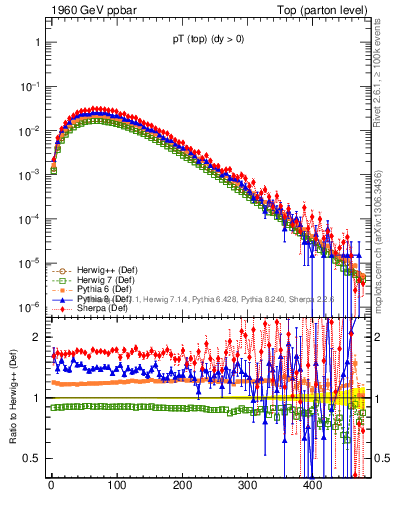 Plot of pTtop in 1960 GeV ppbar collisions
