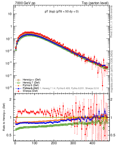 Plot of pTtop in 7000 GeV pp collisions
