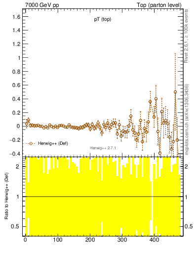 Plot of pTtop.asym in 7000 GeV pp collisions