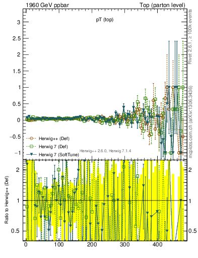 Plot of pTtop.asym in 1960 GeV ppbar collisions