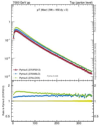 Plot of pTttbar in 7000 GeV pp collisions