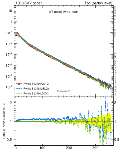 Plot of pTttbar in 1960 GeV ppbar collisions