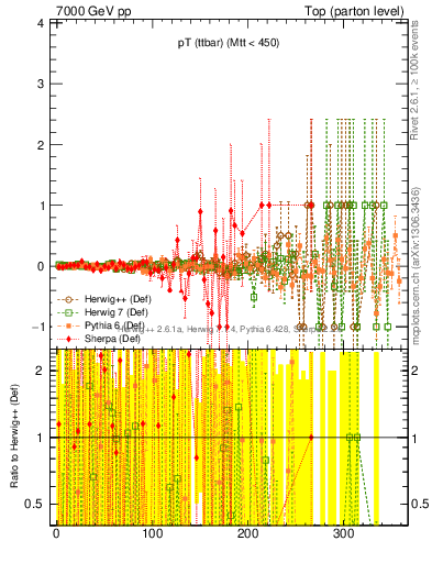 Plot of pTttbar.asym in 7000 GeV pp collisions