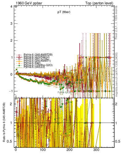 Plot of pTttbar.asym in 1960 GeV ppbar collisions