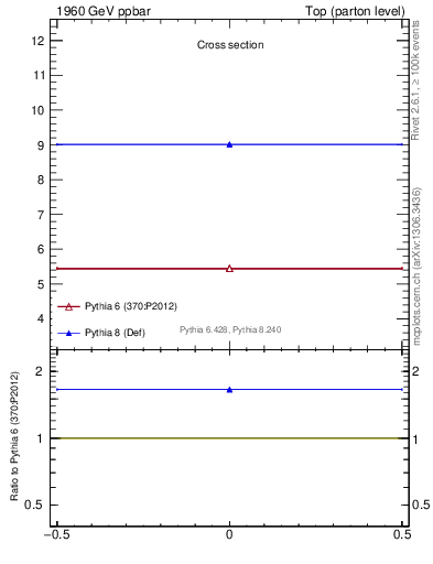 Plot of xsec in 1960 GeV ppbar collisions