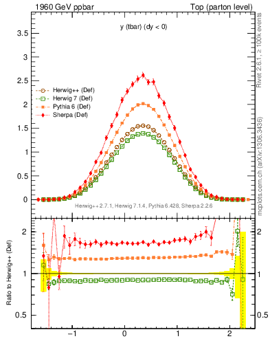 Plot of yatop in 1960 GeV ppbar collisions
