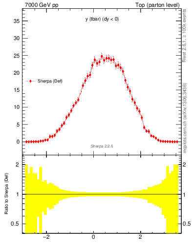 Plot of yatop in 7000 GeV pp collisions