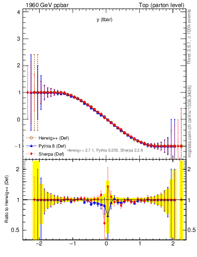 Plot of yatop.asym in 1960 GeV ppbar collisions