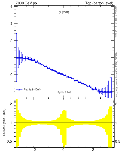Plot of yatop.asym in 7000 GeV pp collisions