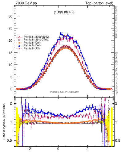 Plot of ytop in 7000 GeV pp collisions