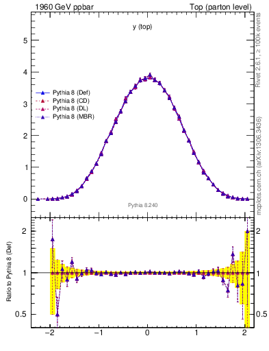 Plot of ytop in 1960 GeV ppbar collisions