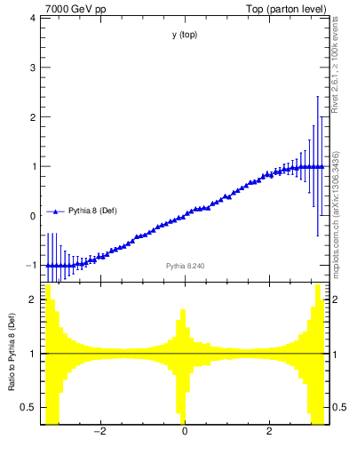 Plot of ytop.asym in 7000 GeV pp collisions