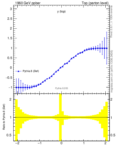 Plot of ytop.asym in 1960 GeV ppbar collisions