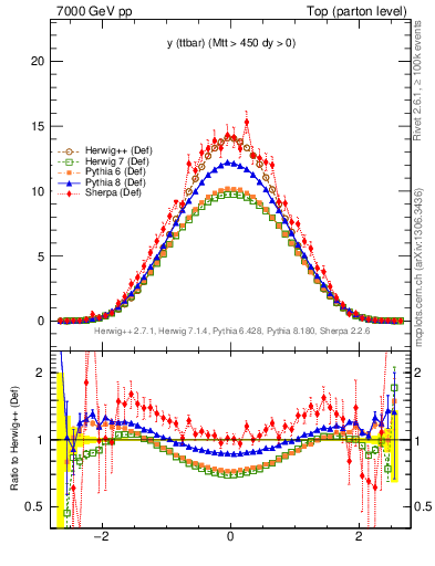 Plot of yttbar in 7000 GeV pp collisions