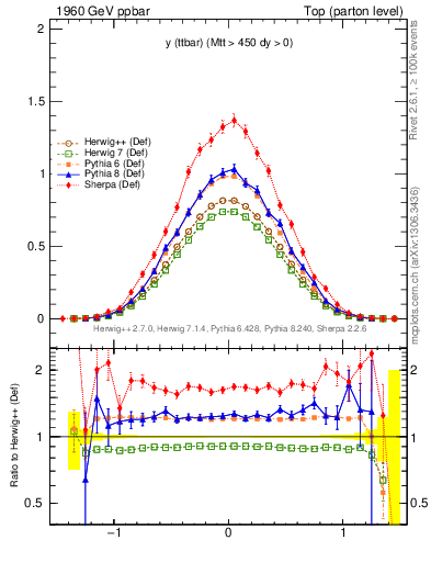 Plot of yttbar in 1960 GeV ppbar collisions