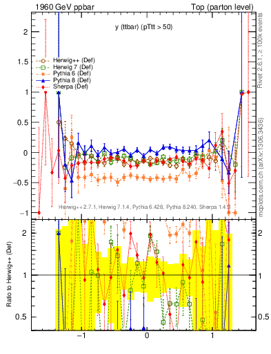 Plot of yttbar.asym in 1960 GeV ppbar collisions