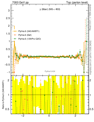 Plot of yttbar.asym in 7000 GeV pp collisions