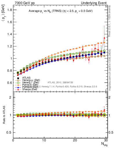 Plot of avgpt-vs-nch-trns in 7000 GeV pp collisions