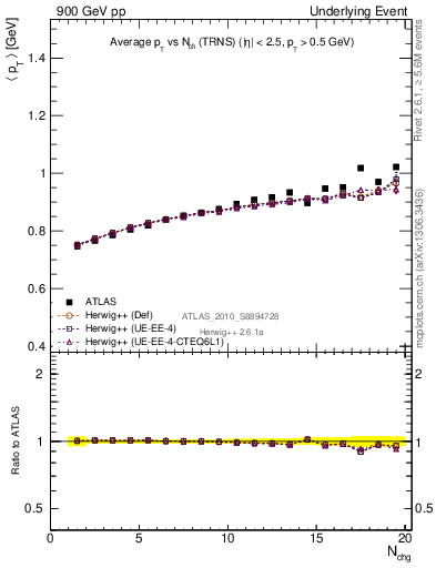 Plot of avgpt-vs-nch-trns in 900 GeV pp collisions