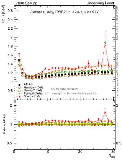 Plot of avgpt-vs-nch-twrd in 7000 GeV pp collisions