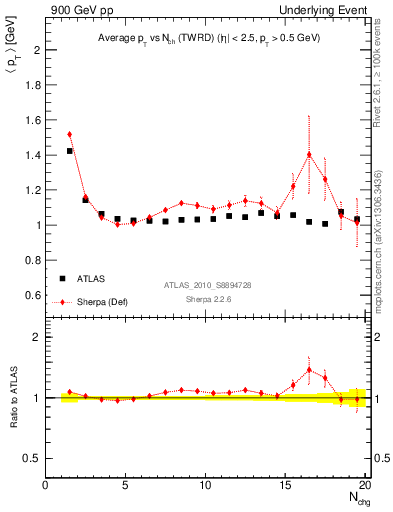 Plot of avgpt-vs-nch-twrd in 900 GeV pp collisions