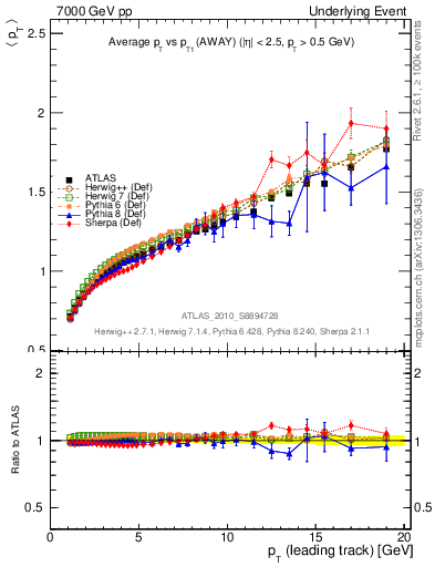 Plot of avgpt-vs-pt-away in 7000 GeV pp collisions
