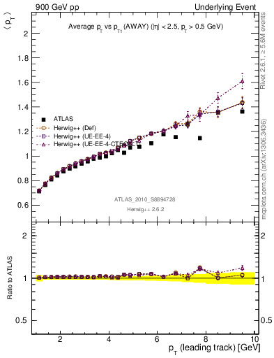 Plot of avgpt-vs-pt-away in 900 GeV pp collisions