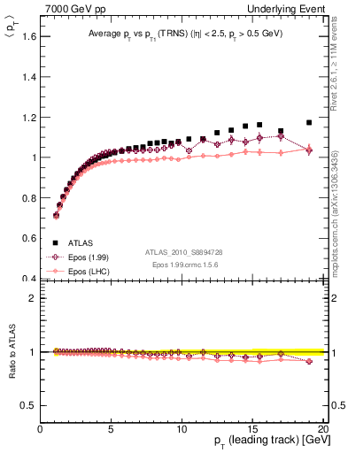 Plot of avgpt-vs-pt-trns in 7000 GeV pp collisions
