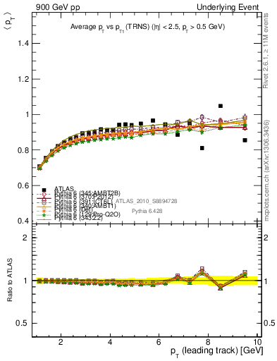 Plot of avgpt-vs-pt-trns in 900 GeV pp collisions