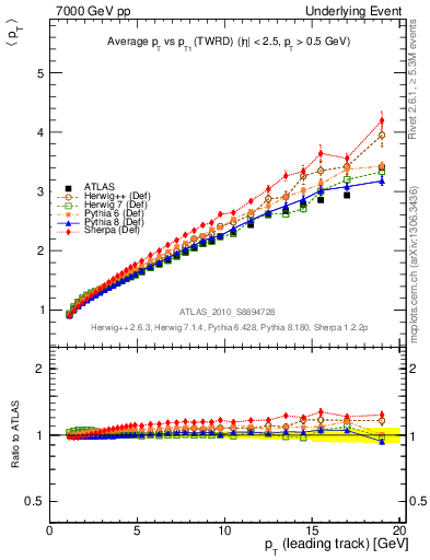 Plot of avgpt-vs-pt-twrd in 7000 GeV pp collisions