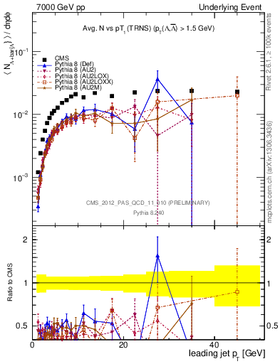 Plot of identified-vs-pt-trns in 7000 GeV pp collisions