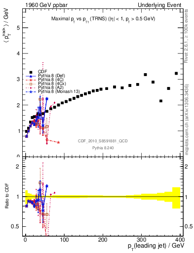Plot of maxpt-vs-pt-trns in 1960 GeV ppbar collisions