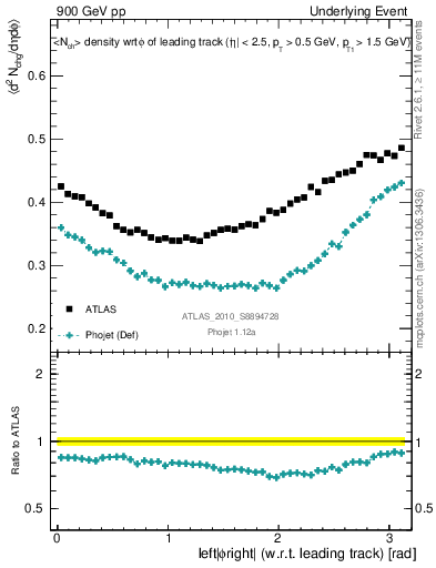 Plot of nch-vs-dphi in 900 GeV pp collisions