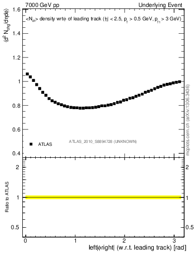 Plot of nch-vs-dphi in 7000 GeV pp collisions