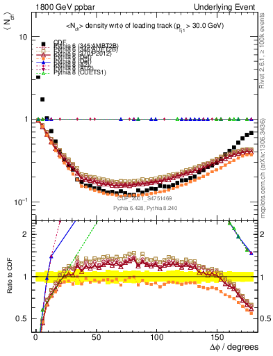 Plot of nch-vs-dphi in 1800 GeV ppbar collisions