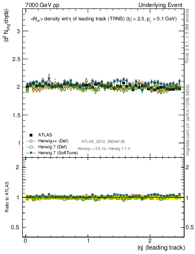 Plot of nch-vs-eta-trns in 7000 GeV pp collisions
