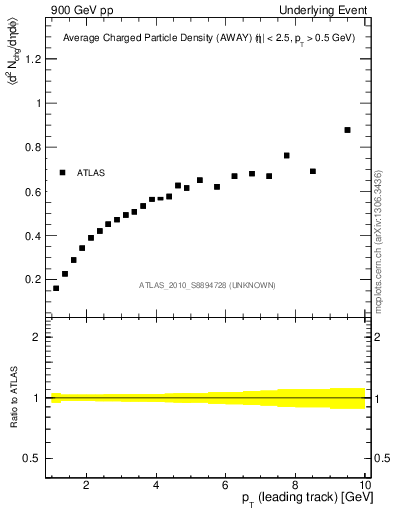 Plot of nch-vs-pt-away in 900 GeV pp collisions