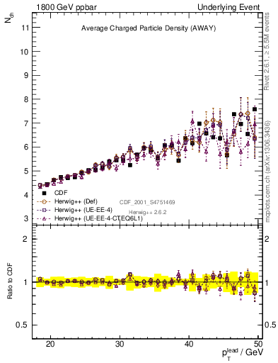 Plot of nch-vs-pt-away in 1800 GeV ppbar collisions