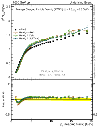 Plot of nch-vs-pt-away in 7000 GeV pp collisions