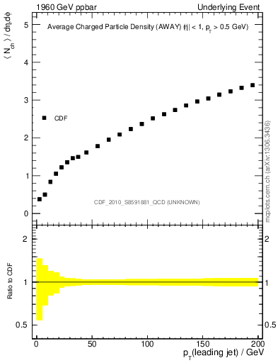Plot of nch-vs-pt-away in 1960 GeV ppbar collisions