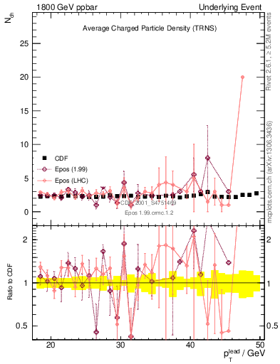 Plot of nch-vs-pt-trns in 1800 GeV ppbar collisions
