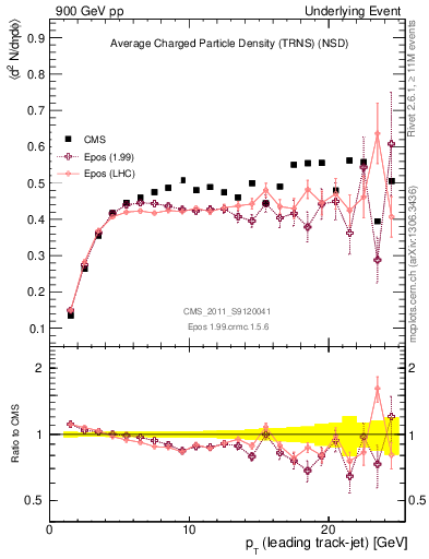 Plot of nch-vs-pt-trns in 900 GeV pp collisions