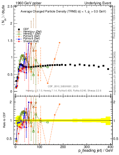 Plot of nch-vs-pt-trns in 1960 GeV ppbar collisions
