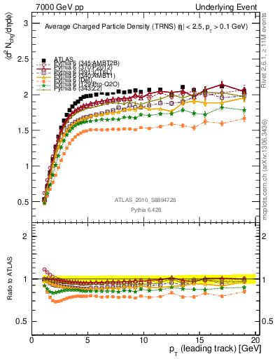 Plot of nch-vs-pt-trns in 7000 GeV pp collisions
