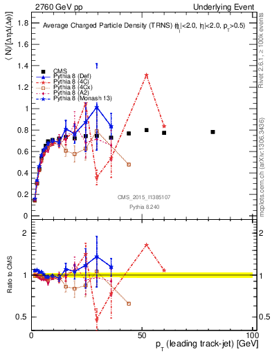 Plot of nch-vs-pt-trns in 2760 GeV pp collisions