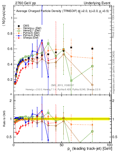Plot of nch-vs-pt-trnsDiff in 2760 GeV pp collisions